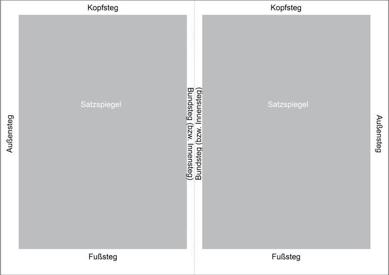 Fotobuchseite: Satzspiegel